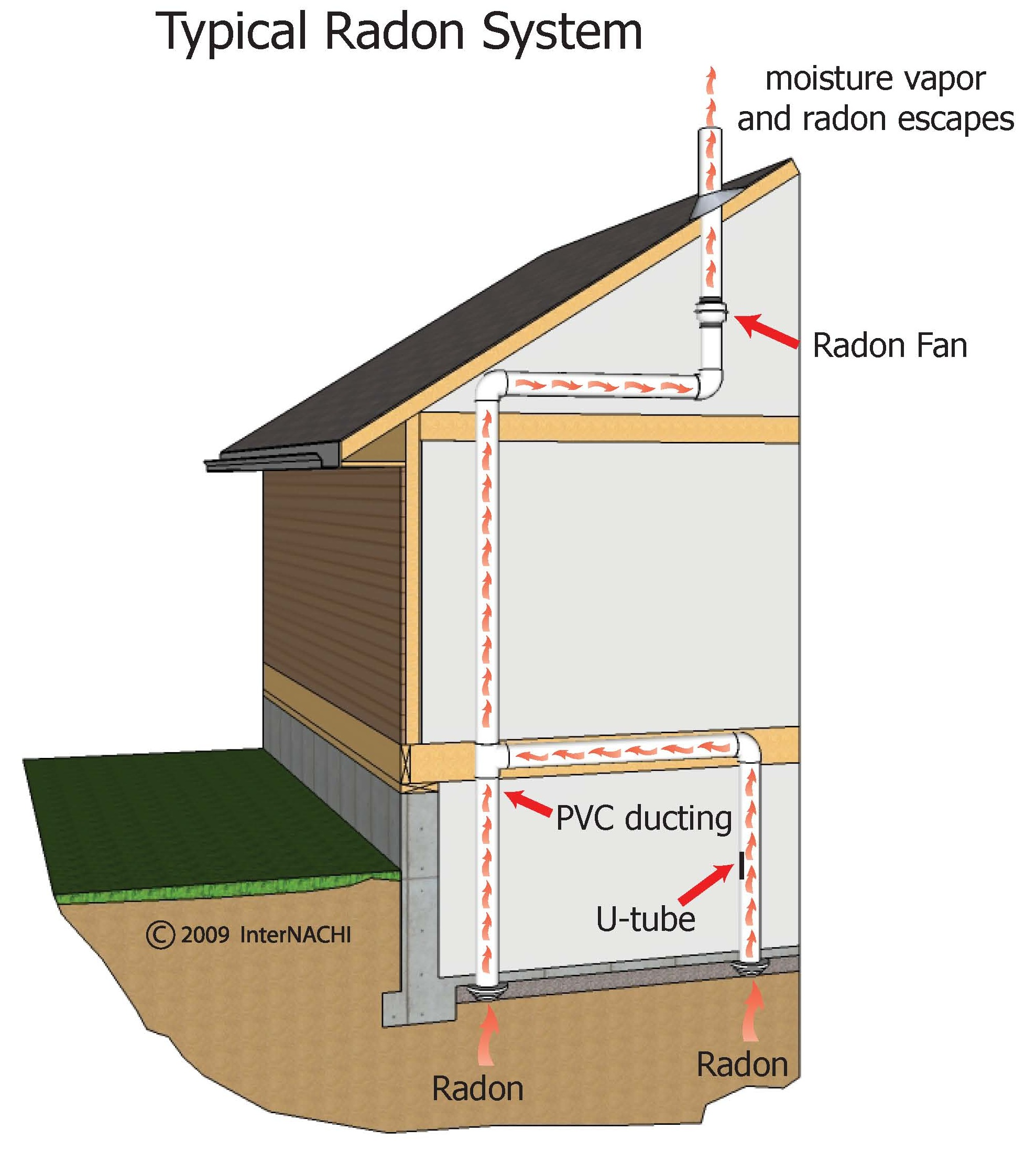 Radon radon test homeguard inspections™ greater wasatch front radian diagram at bayanpartner.co