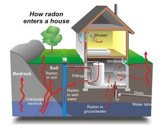 Radon Illustration
